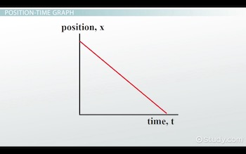 diagonal line on position time graph