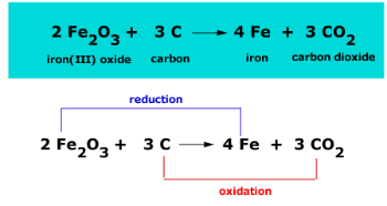 Using Carbon to Extract Metals | Study com