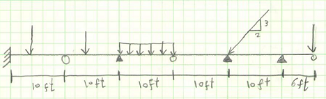 Given The Following Beam, Determine Whether Itu0027s Statically Determinate Or  Statically Indeterminate. If Itu0027s Statically Indeterminate, Determine The  Degree ...