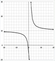 Analyzing The Graph Of A Rational Function Asymptotes Domain And