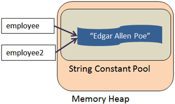 Java string constant pool literal