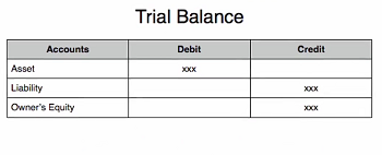 Journal entries and trial balance in accounting video lesson example trial balance fandeluxe Image collections
