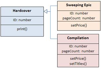 What is a UML Class Diagram? - Definition, Symbols ...