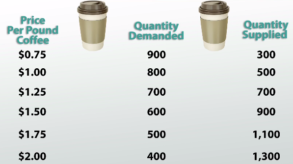 Supply and Demand of Coffee