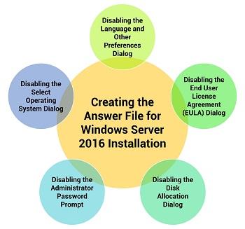 Unattended Windows Server 2016 Installation: Overview & Steps