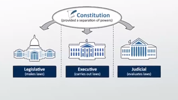 What is Central Government? - Definition & Roles - Video