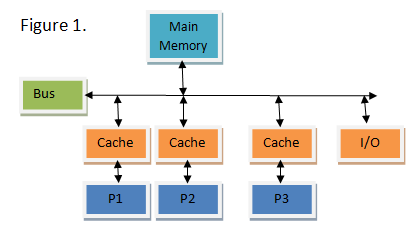 How Distributed Cache Works: Design & Architecture | Study com