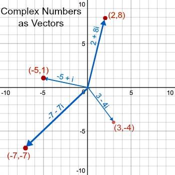 Representing Complex Numbers With Vectors | Study com