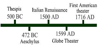 Timeline of Theater