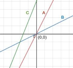 proportional relationship quizzes