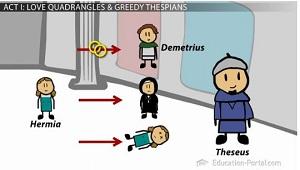 Theseus essay topics