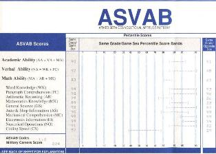 What Is ASVAB
