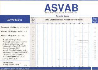 What Is ASVAB? | Study com