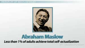 Abraham Maslows Self-Actualization Stat