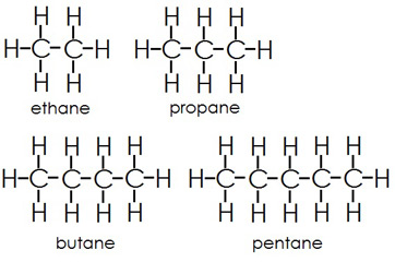 What is Hydrocarbon? - Definition, Formula & Compounds