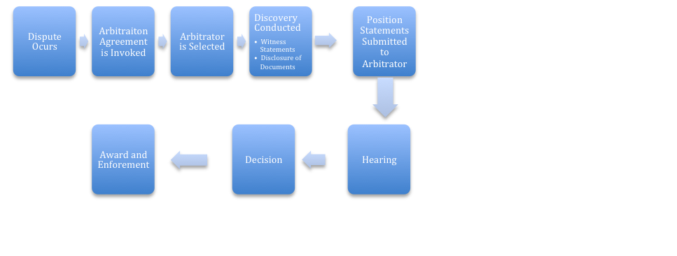 a discussion on the various methods of court related alternative dispute resolution Federal sector alternative dispute resolution types of adr techniques they are encouraged to experiment with these techniques by using various methods in.