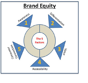 brand equity research papers Brand equity research: net value score – the metric for success many research studies provide measures on satisfaction and loyalty, but few provide measurements on perceived value so, there is a need for a new tool that more accurately measures perceived value this is where the net value score comes in.