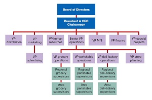 Unity Of Command in Management: Principle & Definition - Video