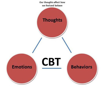 overview of cognitive behavioural therapy cbt Cognitive behavioural therapy (cbt) the typical thought patterns that present in cases of depression and how these cognitive distortions affect a client's feelings and behaviours an overview of dialectical behaviour therapy (dbt.