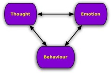 scope of cognitive psychology