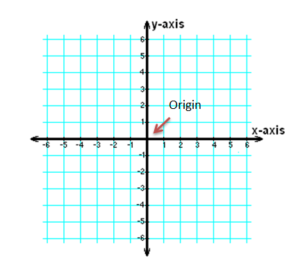 cartesian plane with origin labeled