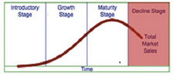 Decline Stage of Product Lift Cycle