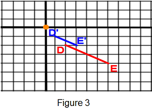 Figure 3: Dilation on Coordinate Plane