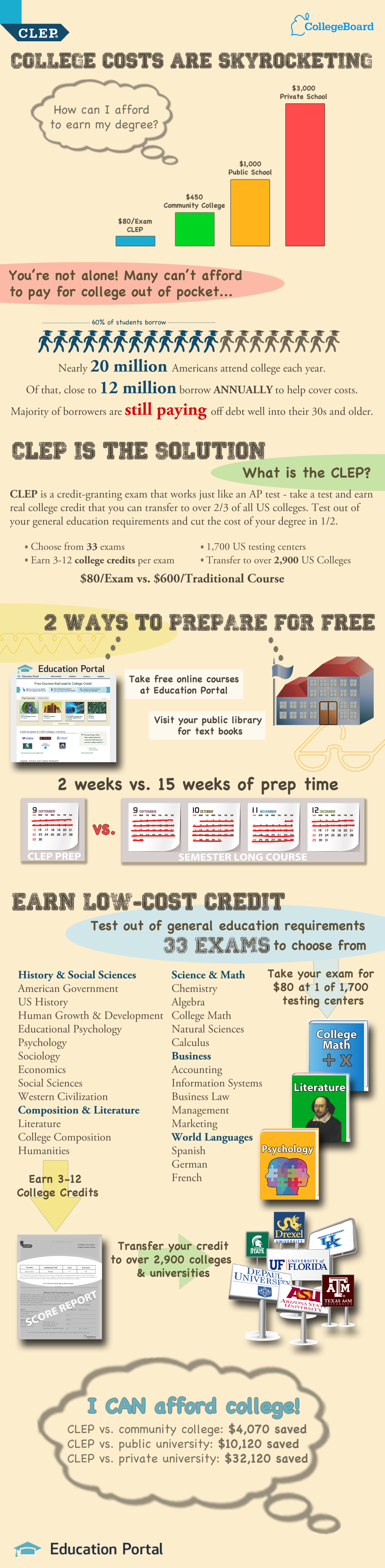 how clep exams work to earn a debt college degree