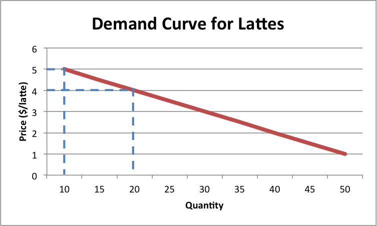 economics and demand curve essay example Demand curve and supply curve essay essay demand curve principle 10 of mankiw and taylor's ten principles of economics: the phillips curve shows the.