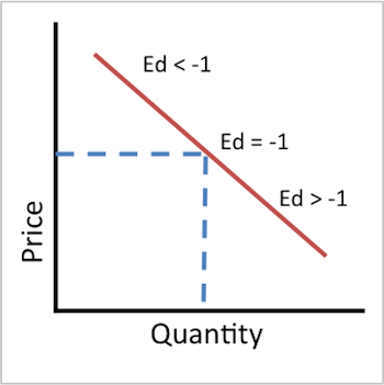 determine how changes in price and This economics post goes over the tricky problem of determining the change in equilibrium price and quantity after a shift occurs this changes both the supply and.