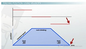 Using velocity to find position