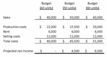Flexible Budgeting: Advantages & Explanation | Study.com