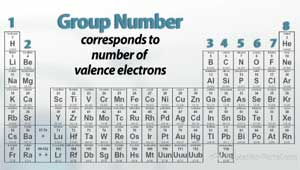 group number period table - Periodic Table Of Elements Showing Electron Shells