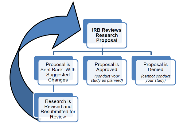Determining if IRB approval is needed | Research Support