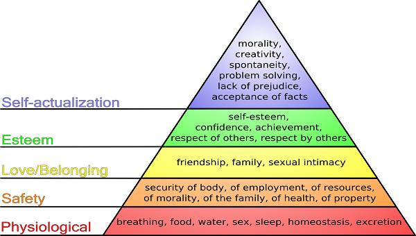Self-quiz On Abnormal Psychology 1