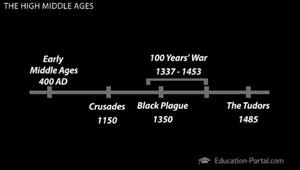Middle Ages Time Line