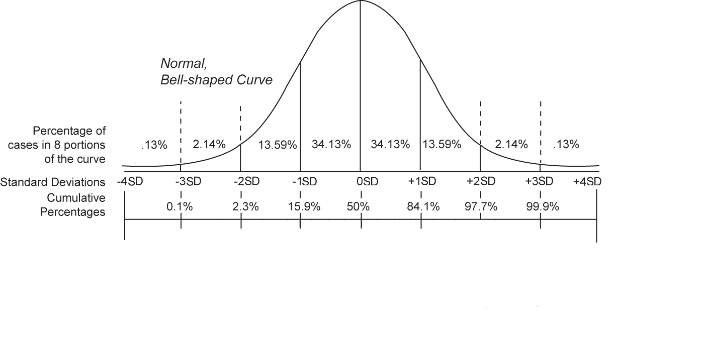 Normal Distribution Of Data Examples Definition Characteristics
