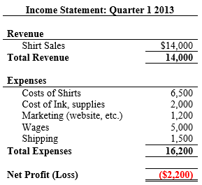 below is pattys income statement sometimes called a profit and loss statement for the first quarter of 2013