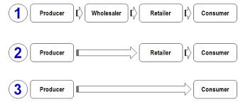 Distribution Channels in Place Strategy