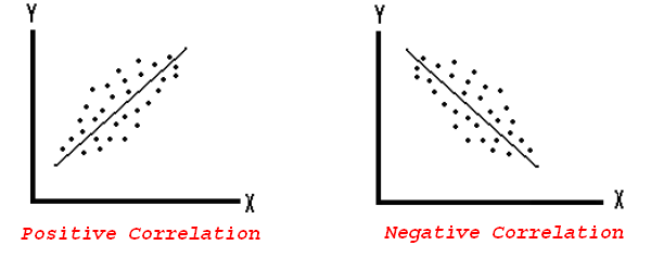 Scatterplot And Correlation Definition Example Analysis Video