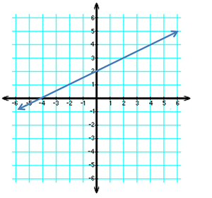 Graph Quadrants Examples Definition Quiz on 1st Quadrant Grid