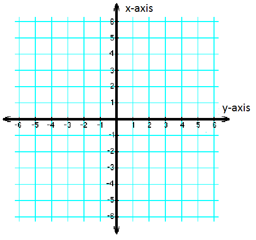 Graph with x and y axes reversed