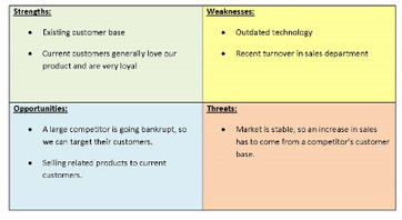 Situational Analysis in Marketing: Examples, Definition & Format ...