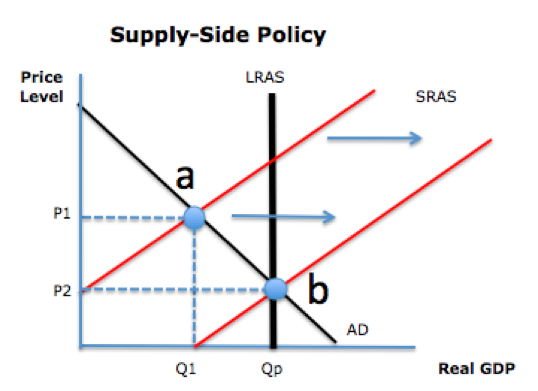 Supply Side Economics In Fiscal And Monetary Policy Video Lesson