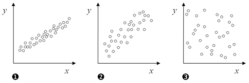 Graph of correlations