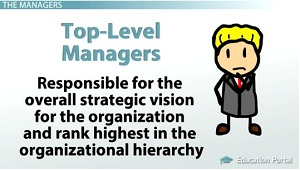 top level managers Managerial skills – 3 types of skills each manager will need conceptual skills are vital for top managers, less important for mid-level managers.