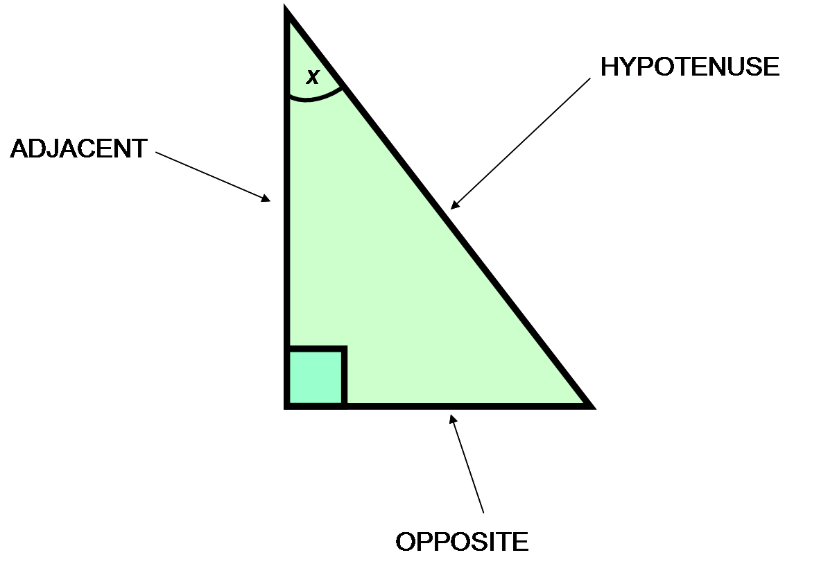 hypotenuse and right triangle Hypotenuse definition: the longest side of a right triangle.