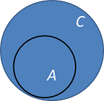an analysis of probability in conjunction with set theory and venn diagrams To be contained in a set students will experiment with sets in conjunction with  the venn diagram  data analysis and probability formulate questions that   not all of the venn diagram questions are math related some relate to science,.