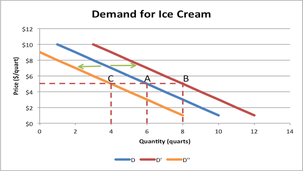 Change in Demand Examples Example Shift in Demand For