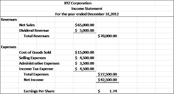 Great Sample Income Statement For Components Of Income Statement